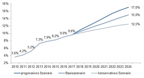 ibi-E-Commerce-Prognose 2024